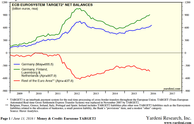 ECB Eurosystem Target Net Balances