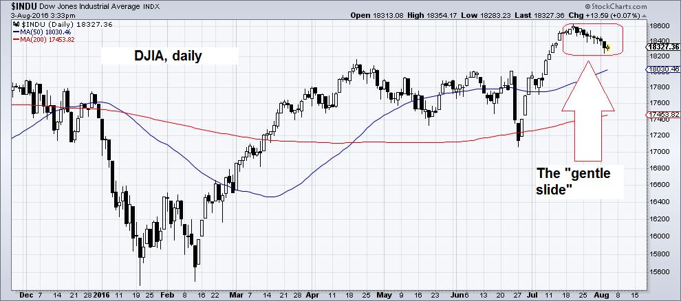 Dow Jones Industrial Average INDX