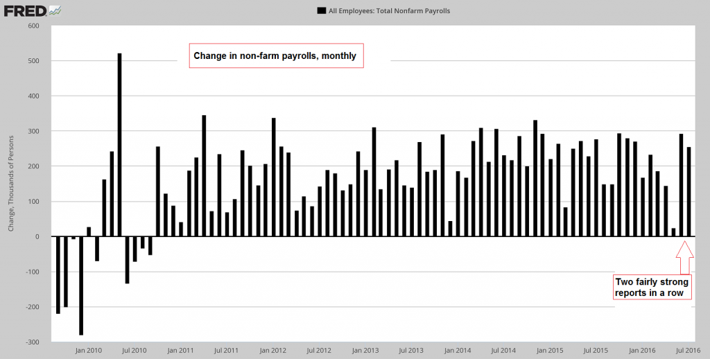 Change in non-farm payrolls, monthly.