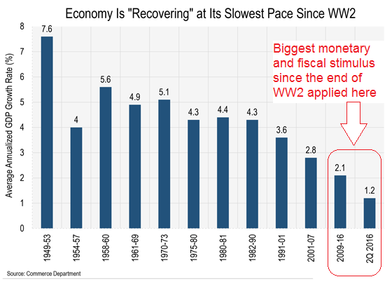 "Economy is ""Recovering"" at its Slowest Pace Since WW2"