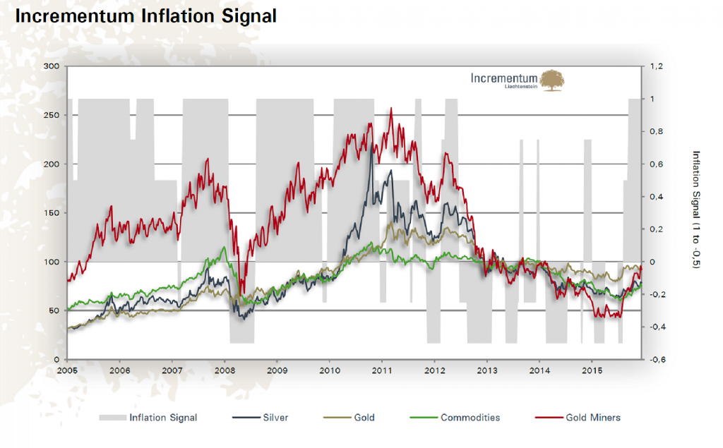 Incrementum Inflation Signal