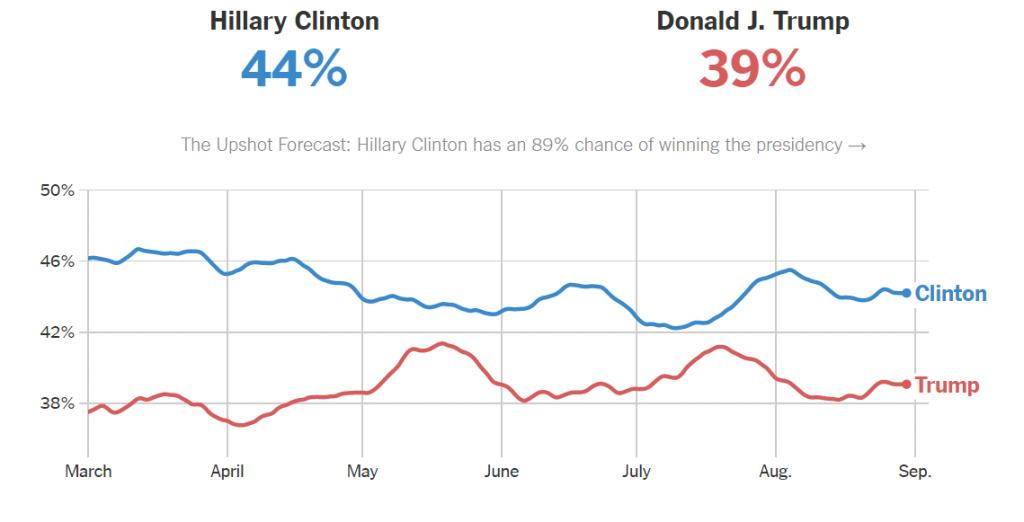 NYT National Polling Average Asserts