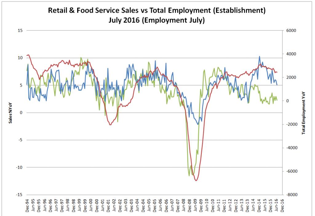 Retail & Food Services Sales vs Total Employment