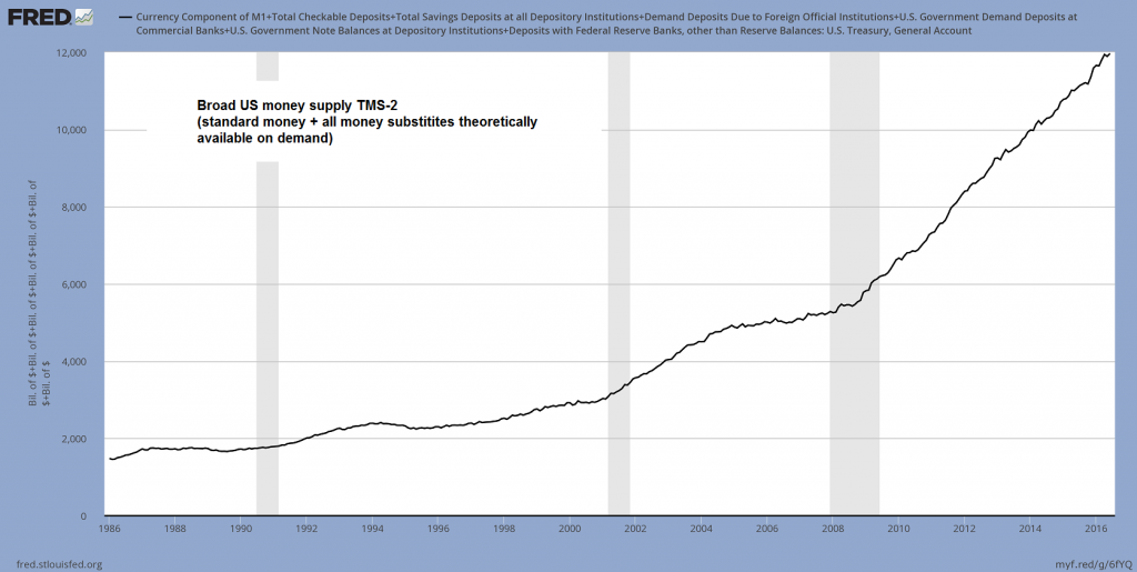 Broad US money supply TMS-2
