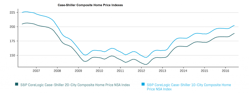 Case-Shiller Composite Home Price Indexes