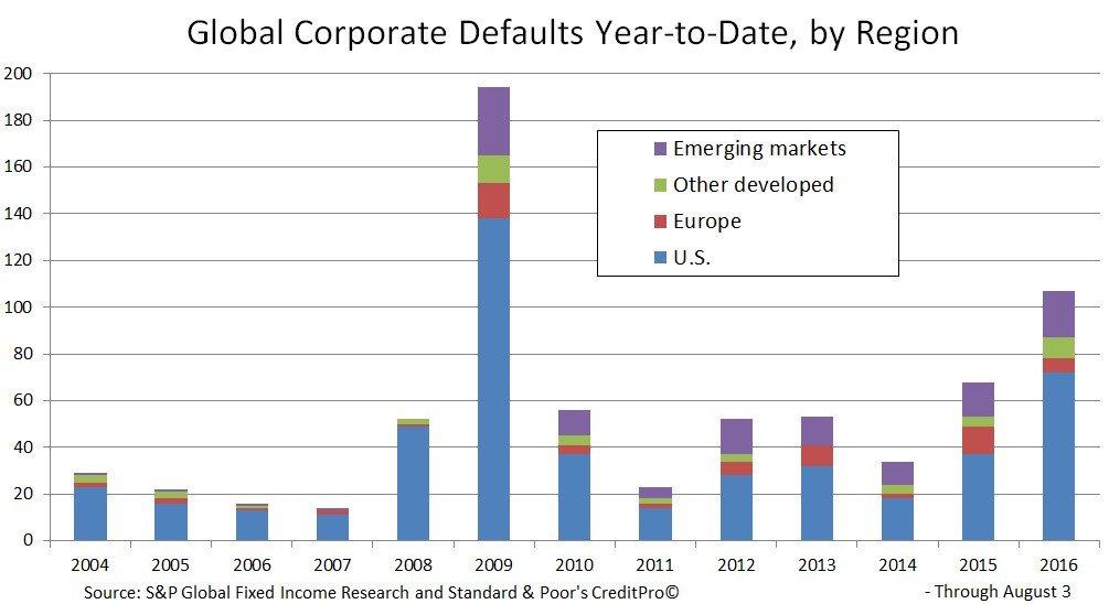 Corporate defaults by region.