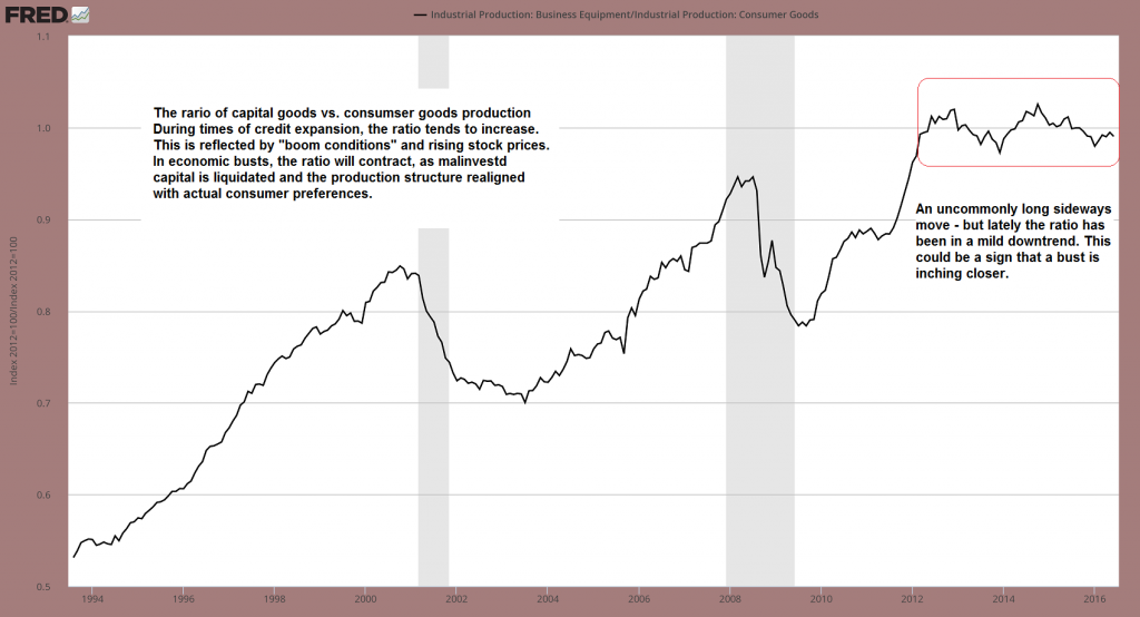 Industrial Production: Business Equipment/Industrial Production: Consumer Goods