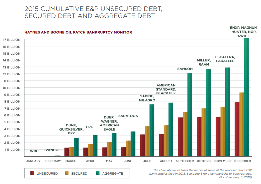 Cumulative debt defaults in the energy sector in 2015