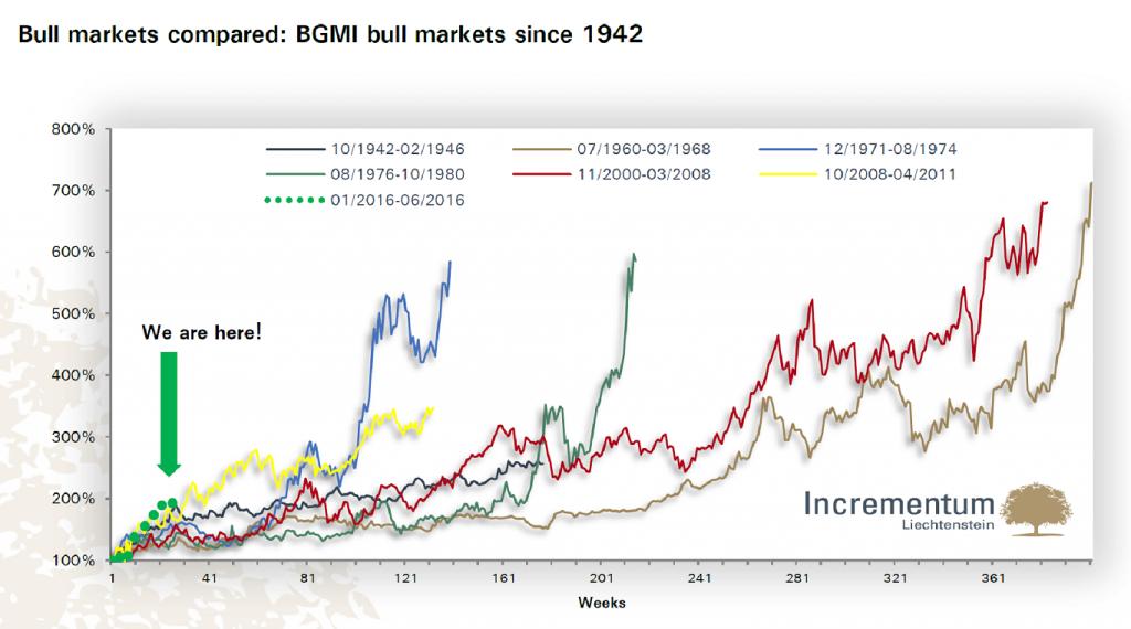 Bull Markets Compared