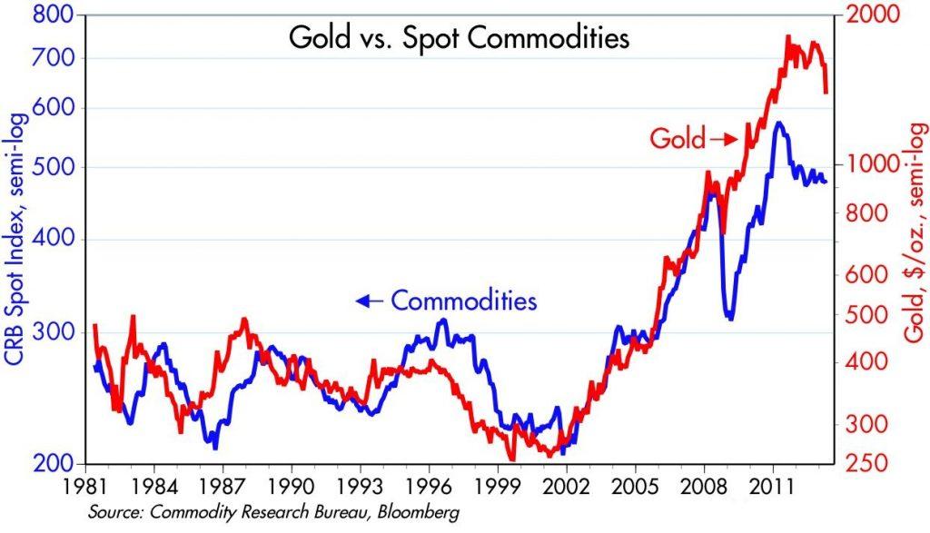 Gold vs. Spot Commodities