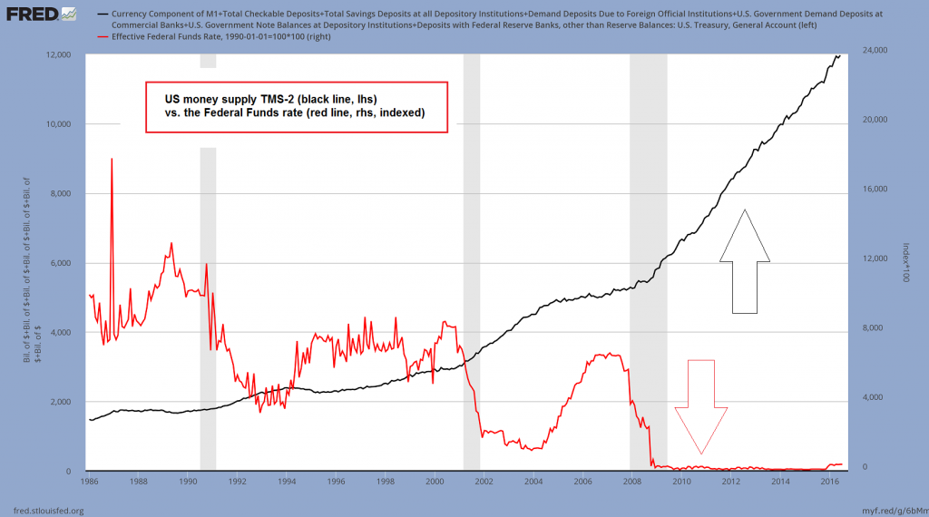 US money supply TMS-2