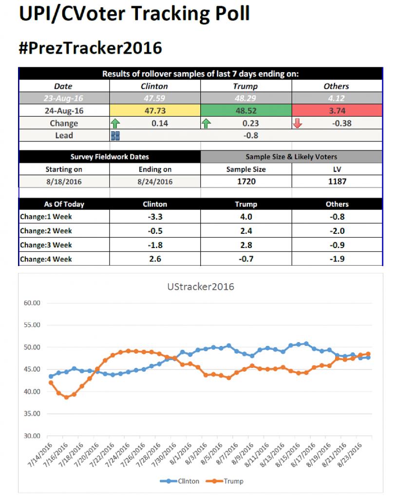 UPI/CVoter Tracking Poll