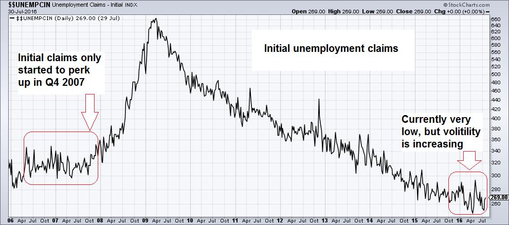 Unemployment Clains - Initial INDX