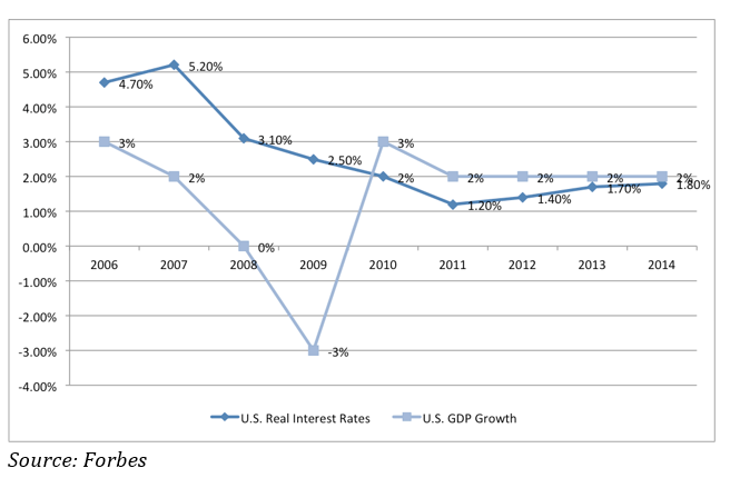 US Real Interest Rates and GDP Growth