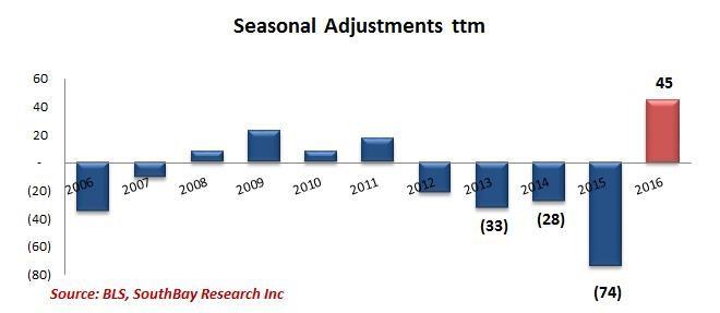 Seasonal Adjustments ttm