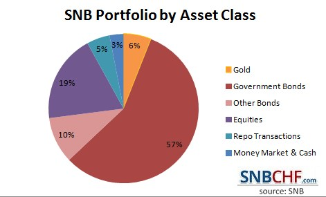 2016 Asset Classes in SNB Portfolio