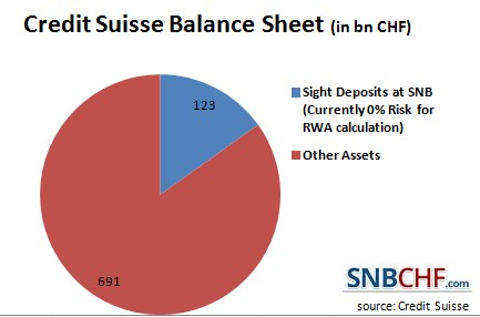 2016 Credit Suisse SNB holdings