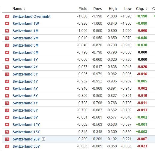 2016 Negative Swiss Yields