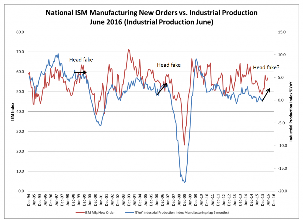 National ISM Manufacturing New Orders vs. Industrial Production