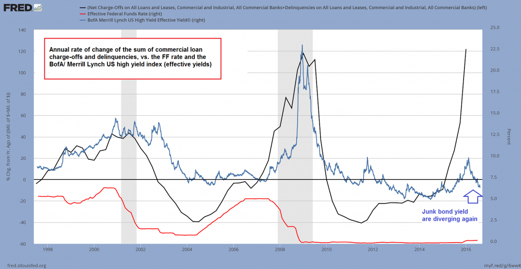 The annual rate of change of the sum of commercial loan charge-offs and delinquencies, US junk bond yields and the FF rate