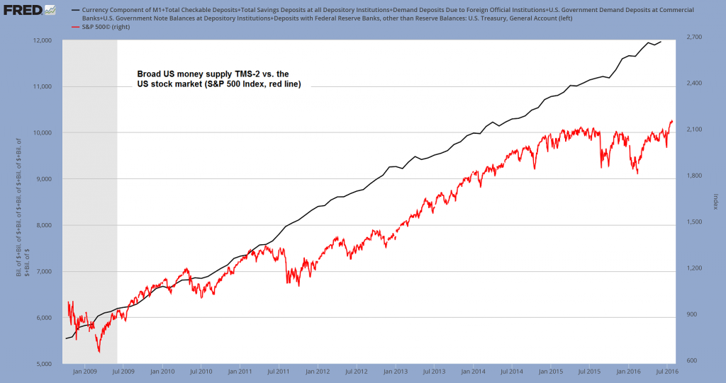 Broad US money supply TMS-2 vs. the US stock market