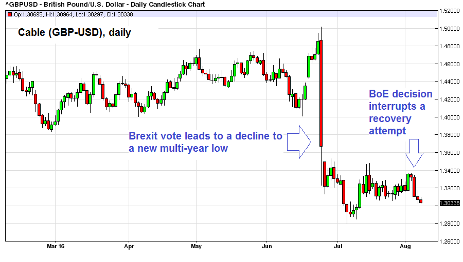 Cable (GBP-USD), Daily