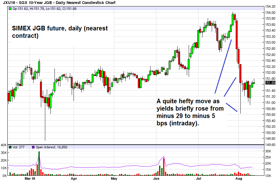JGB futures daily
