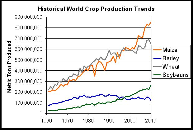Historical World Crop Production trends