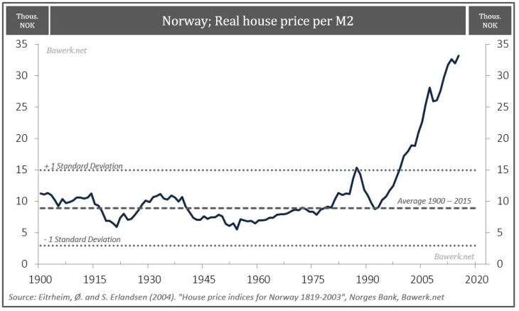 Norway Real House Price Per M2
