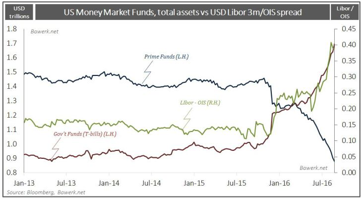US Money Market Funds