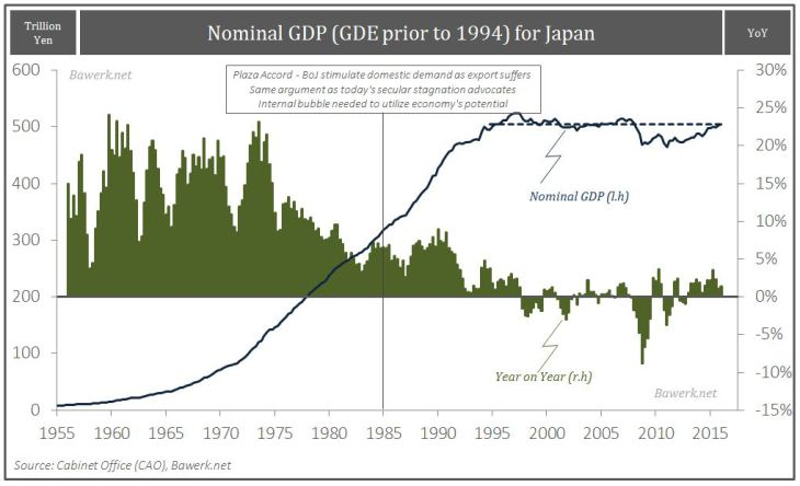 Nominal GDP For Japan