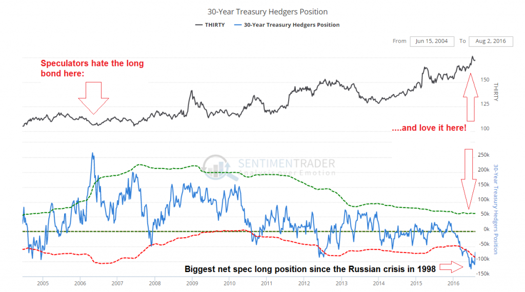 30-Year Treasury Hedgers Position