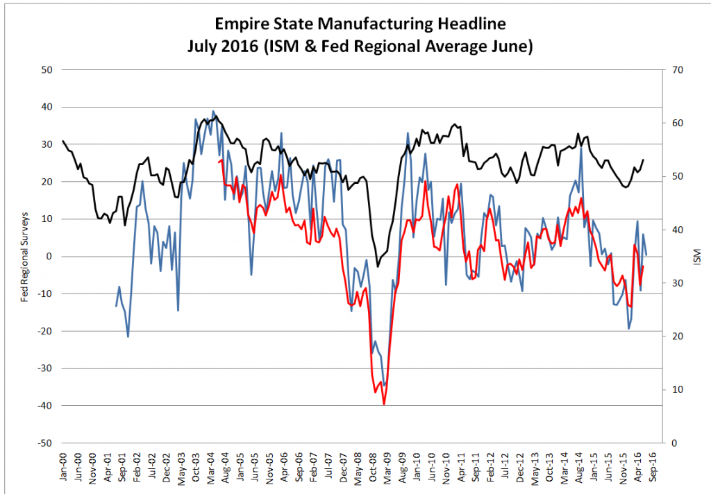 Empire State Manufacturing Headline