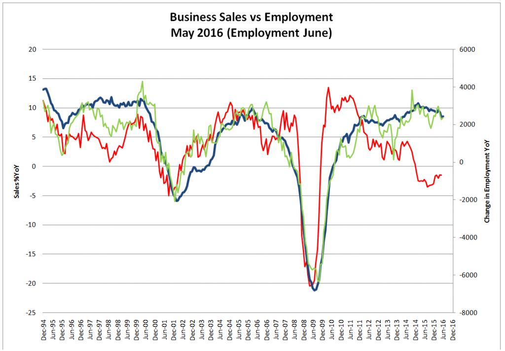 Business Sales vs Employment