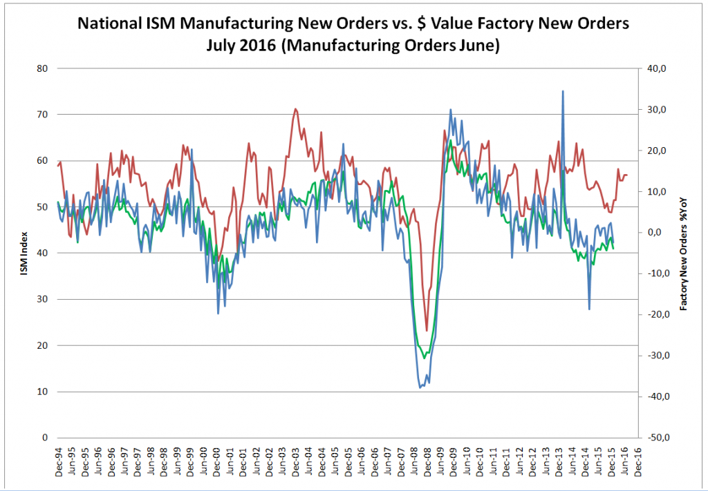 National ISM Manufacturing New Orders vs. $ Value Factory New Orders