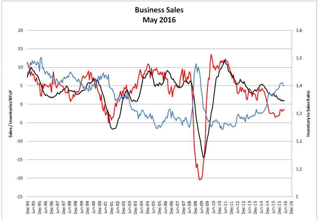 Business Sales