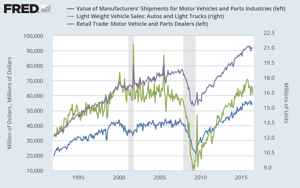 Value of Manufacturers, Light Weight Vehicle Sales, Ratail Trade