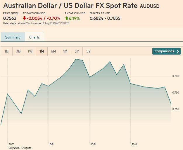 Australian Dollar Us Fx Spot Rate