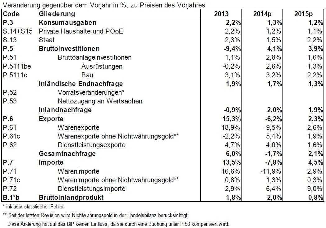 BBVeranderung gegenuber dem Vorjahr in percent, zu Preisen des Vorjahres