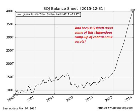 Bank of Japan Balance Sheet, December 31 2015