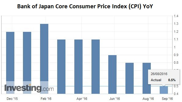 Bank of Japan Core Consumer Price Index (CPI) YoY