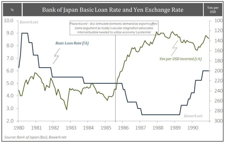 Bank of Japan Basic Loan Rate and Yen Exchange Rate