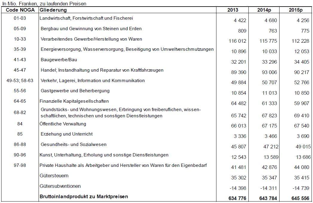 Bruttowertschopfung nach A17 Branchenaufteilung