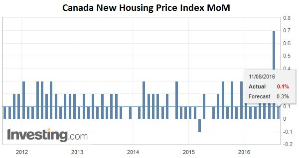 Canada New Housing Price Index MoM
