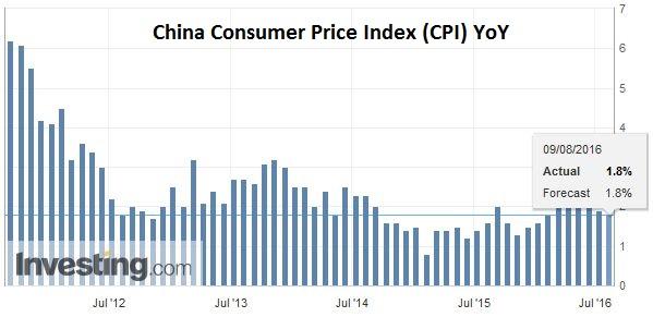 China Consumer Price Index (CPI) YoY