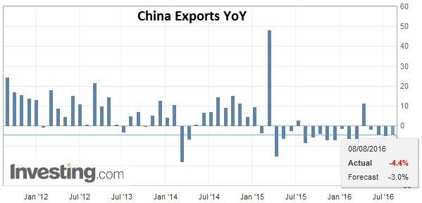 China Exports YoY