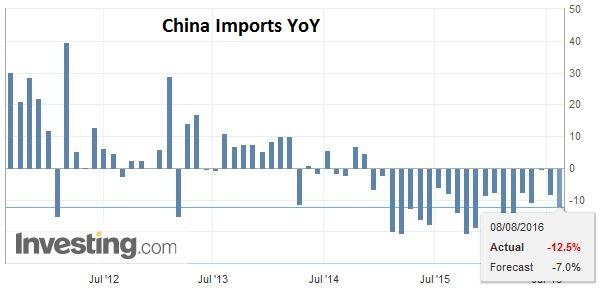 China Imports YoY
