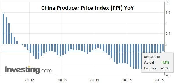 China Producer Price Index (PPI) YoY