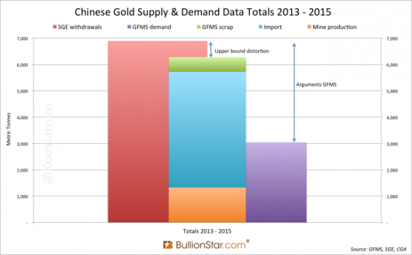 Chinese Gold Supply & Demand Data Total