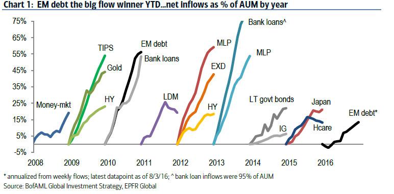 EM inflows